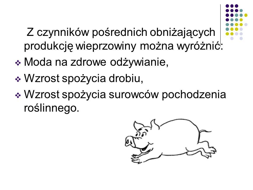 Z czynników pośrednich obniżających produkcję wieprzowiny można wyróżnić: