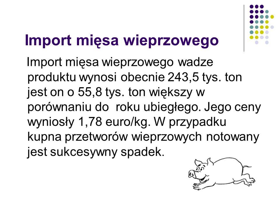 Import mięsa wieprzowego
