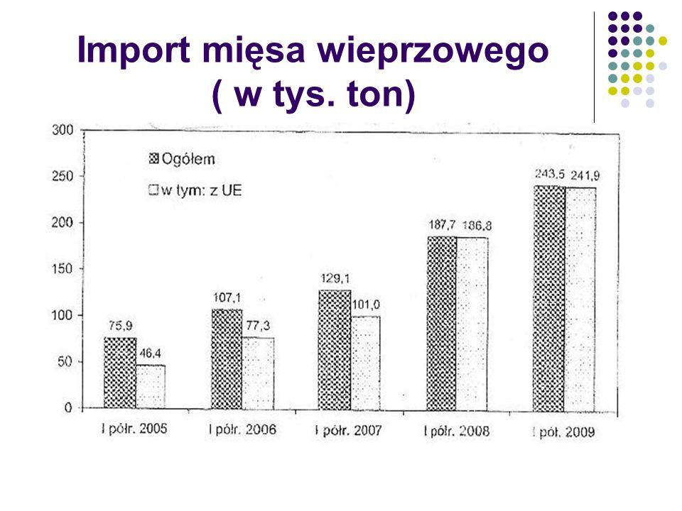 Import mięsa wieprzowego ( w tys. ton)