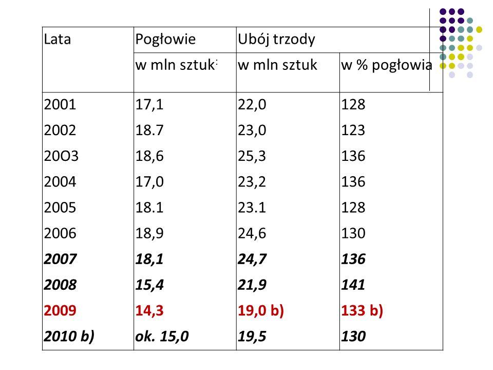 Lata Pogłowie. Ubój trzody. w mln sztuk: w mln sztuk. w % pogłowia. 2001. 17,1. 22,0. 128. 2002.