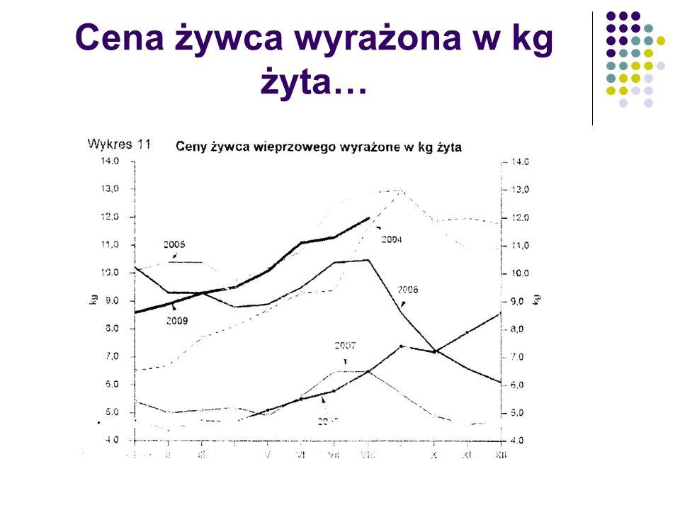 Cena żywca wyrażona w kg żyta…