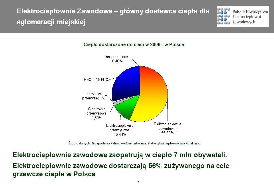 Elektrociepłownie zawodowe zaopatrują w ciepło 7 mln obywateli.