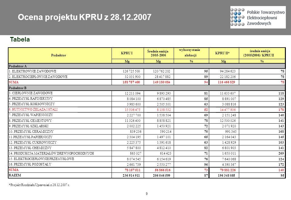 Ocena projektu KPRU z 28.12.2007 Tabela wykorzystanie alokacji Mg %