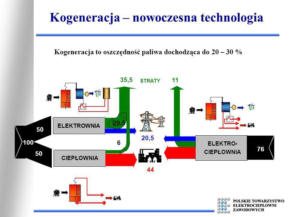 Kogeneracja – nowoczesna technologia