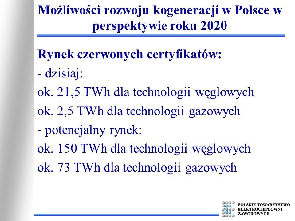 Możliwości rozwoju kogeneracji w Polsce w perspektywie roku 2020