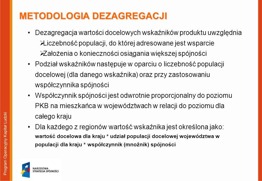 METODOLOGIA DEZAGREGACJI