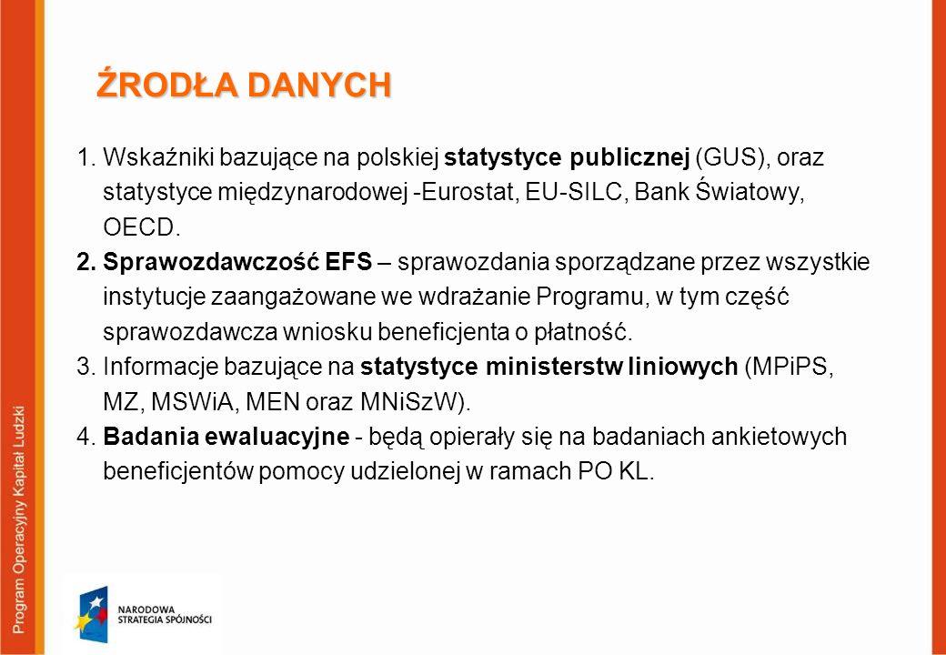 ŹRODŁA DANYCH Wskaźniki bazujące na polskiej statystyce publicznej (GUS), oraz statystyce międzynarodowej -Eurostat, EU-SILC, Bank Światowy, OECD.