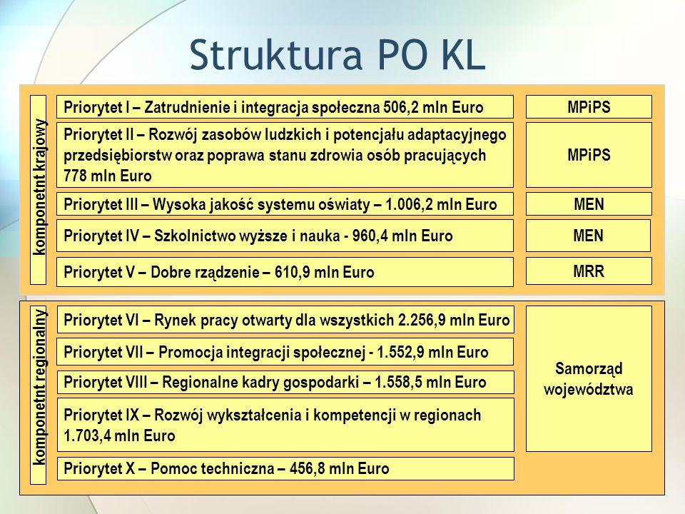 Struktura PO KL komponetnt krajowy