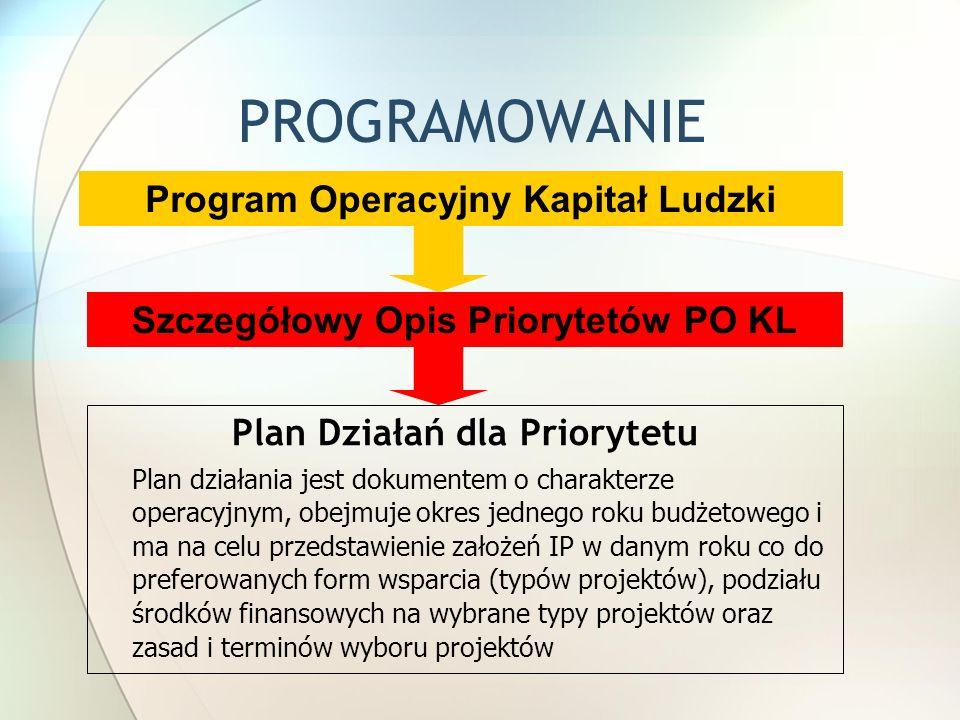 Program Operacyjny Kapitał Ludzki Szczegółowy Opis Priorytetów PO KL