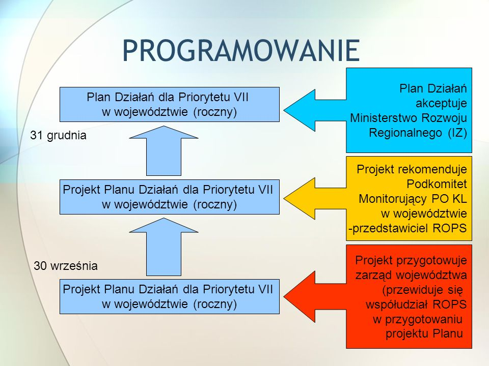 PROGRAMOWANIE Plan Działań akceptuje Plan Działań dla Priorytetu VII