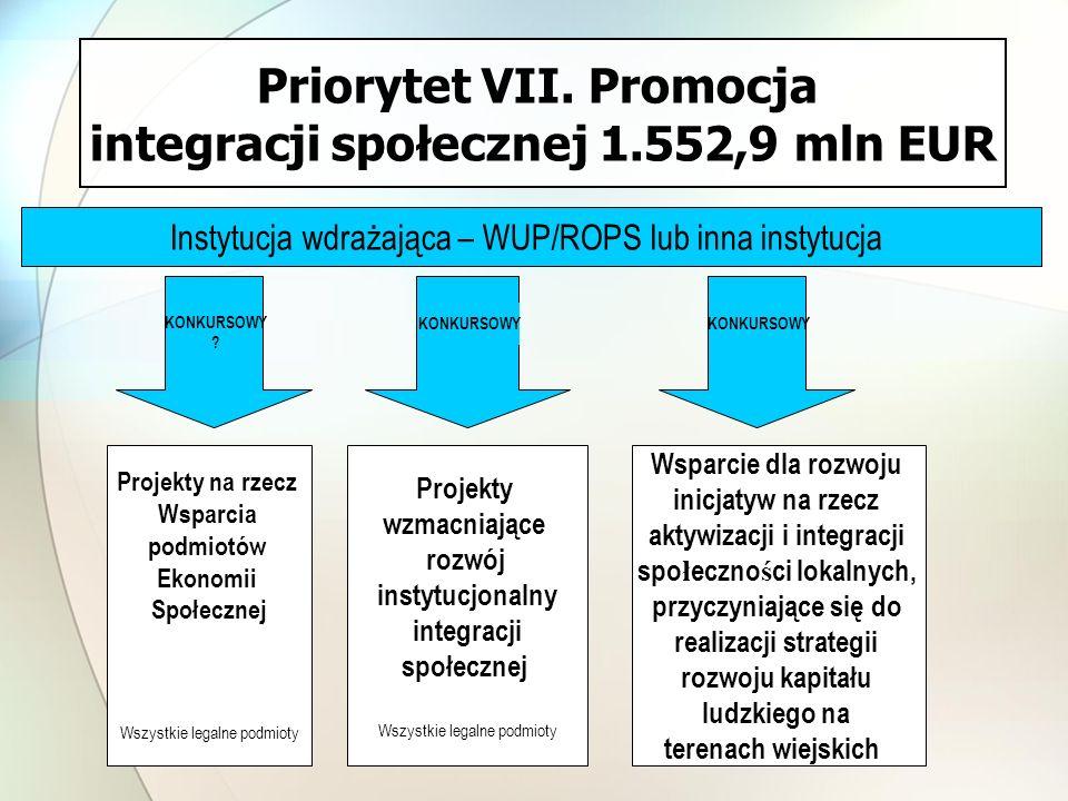 Priorytet VII. Promocja integracji społecznej 1.552,9 mln EUR