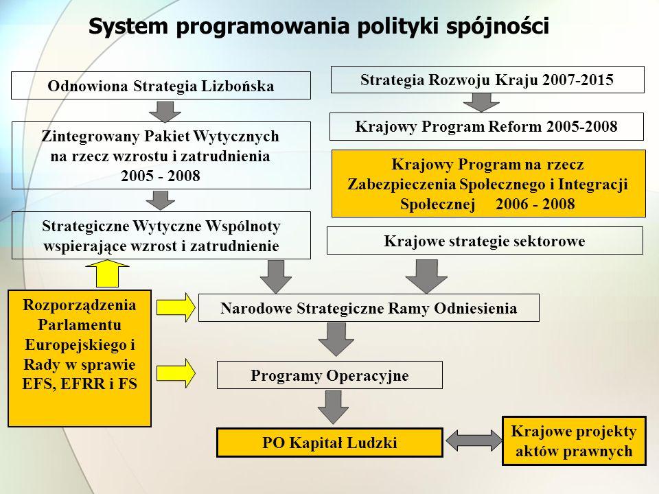 System programowania polityki spójności