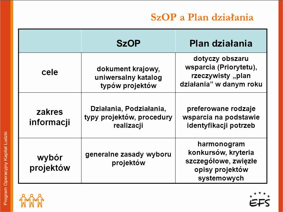 SzOP a Plan działania SzOP Plan działania cele zakres informacji