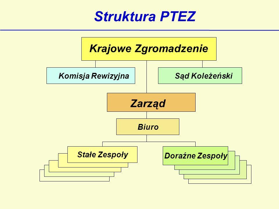 Struktura PTEZ Krajowe Zgromadzenie Zarząd Komisja Rewizyjna