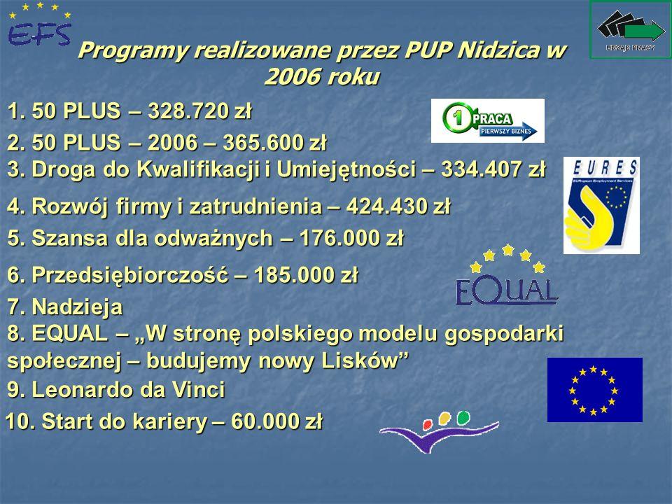 Programy realizowane przez PUP Nidzica w 2006 roku