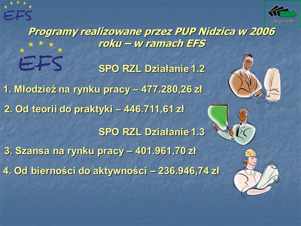 Programy realizowane przez PUP Nidzica w 2006 roku – w ramach EFS