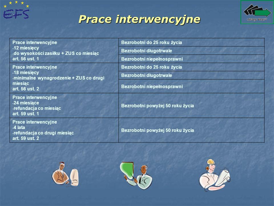 Prace interwencyjne Prace interwencyjne 12 miesięcy