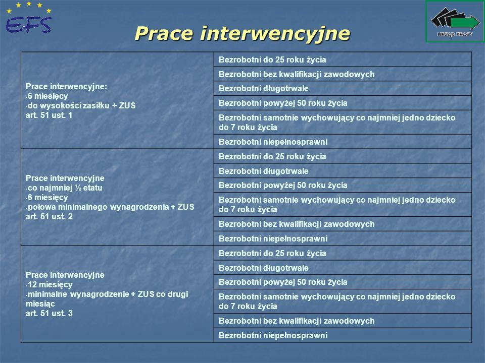 Prace interwencyjne Prace interwencyjne: 6 miesięcy