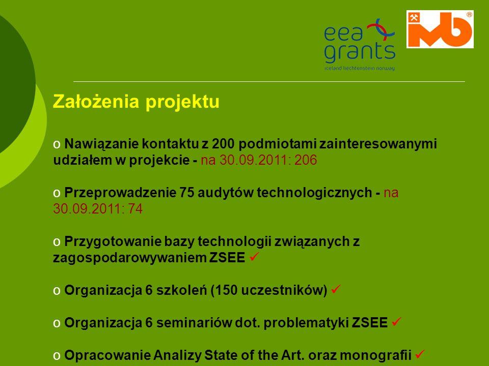 Założenia projektu Nawiązanie kontaktu z 200 podmiotami zainteresowanymi udziałem w projekcie - na 30.09.2011: 206.