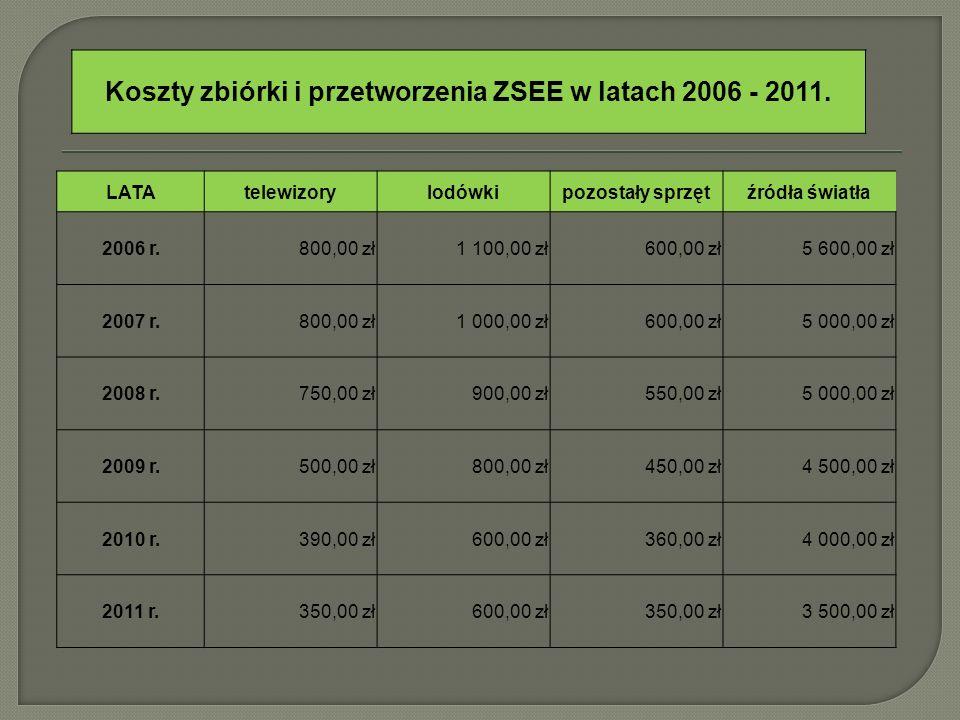 Koszty zbiórki i przetworzenia ZSEE w latach 2006 - 2011.