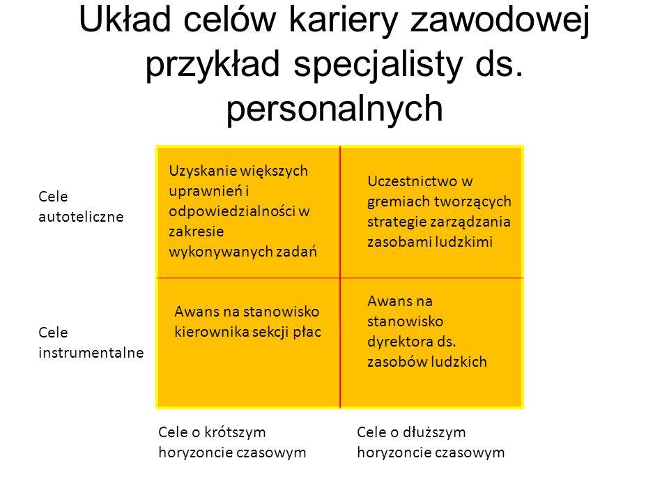 Układ celów kariery zawodowej przykład specjalisty ds. personalnych