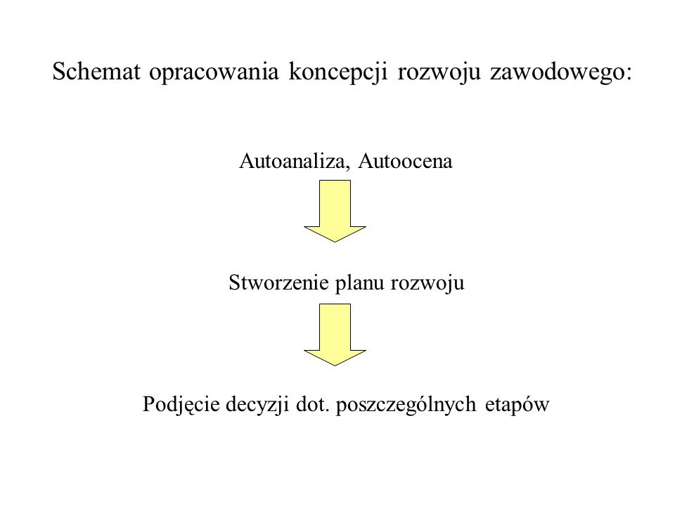 Schemat opracowania koncepcji rozwoju zawodowego: