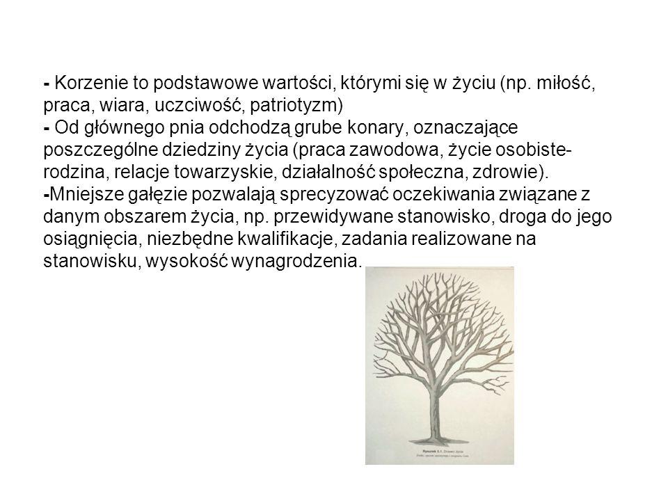 - Korzenie to podstawowe wartości, którymi się w życiu (np