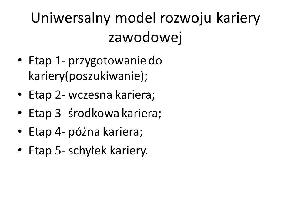 Uniwersalny model rozwoju kariery zawodowej