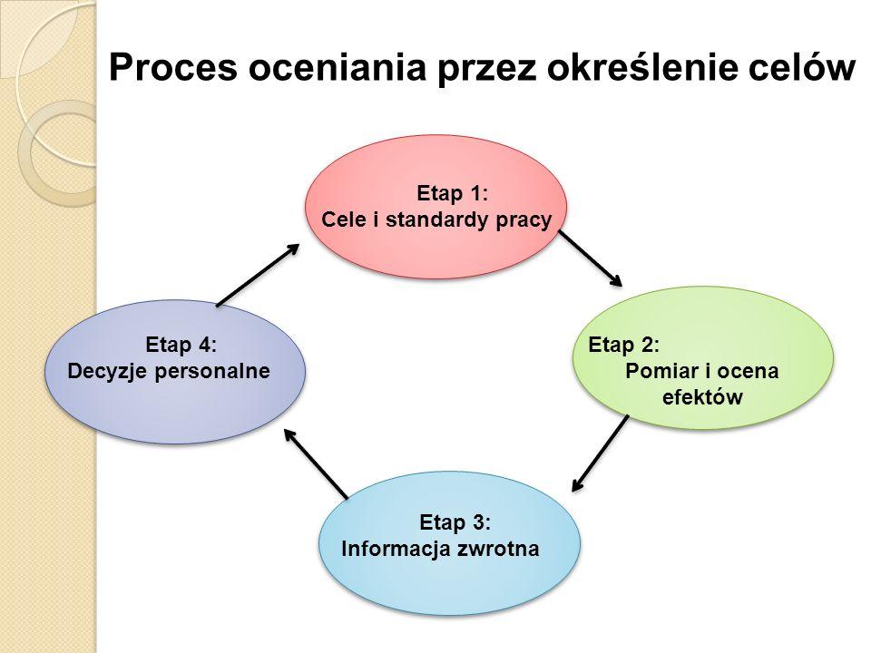 Proces oceniania przez określenie celów