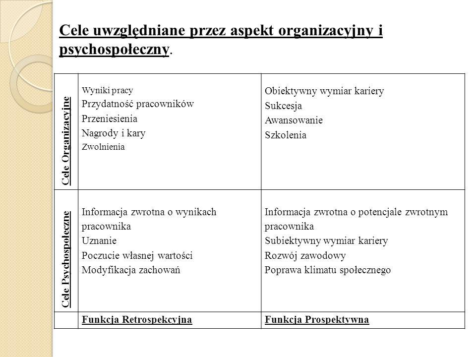 Cele uwzględniane przez aspekt organizacyjny i psychospołeczny.