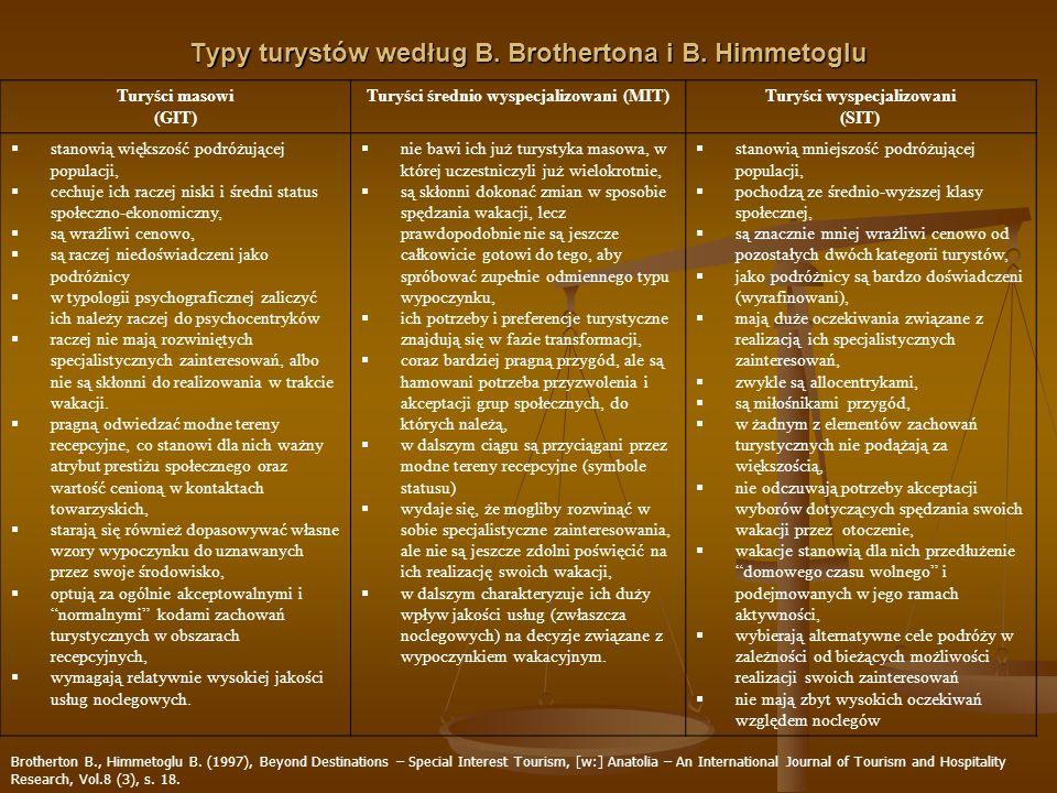 Typy turystów według B. Brothertona i B. Himmetoglu