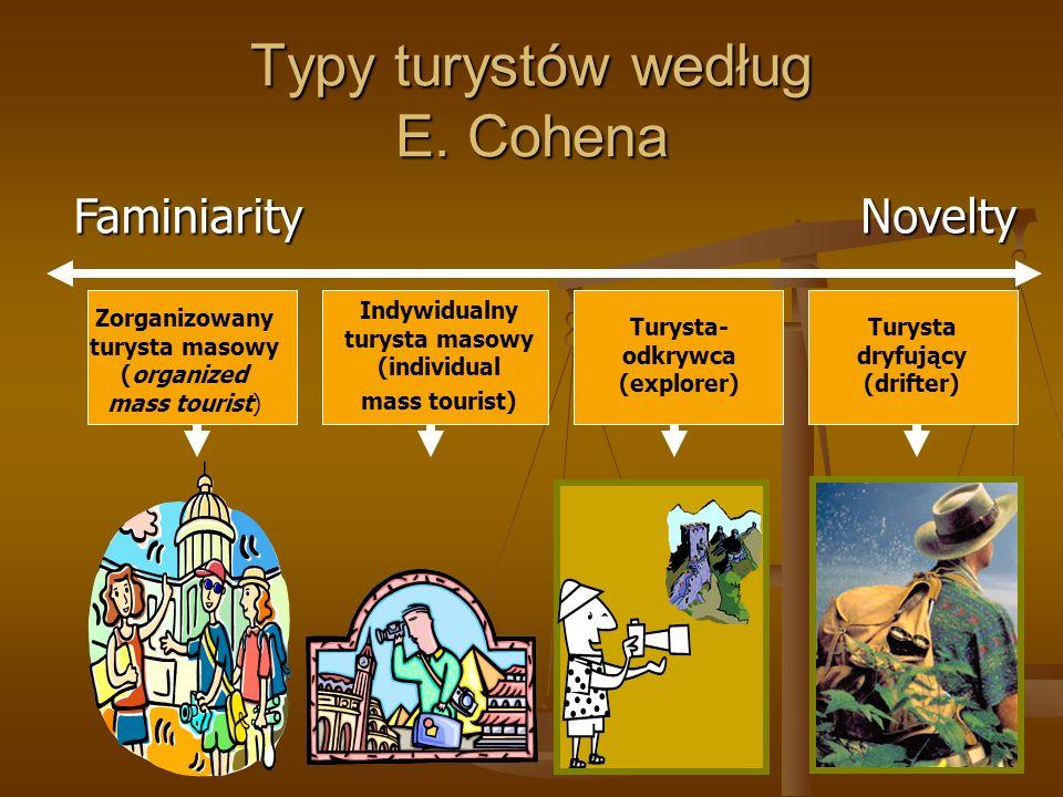 Typy turystów według E. Cohena