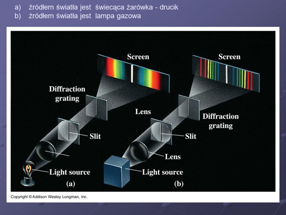 źródłem światła jest świecąca żarówka - drucik