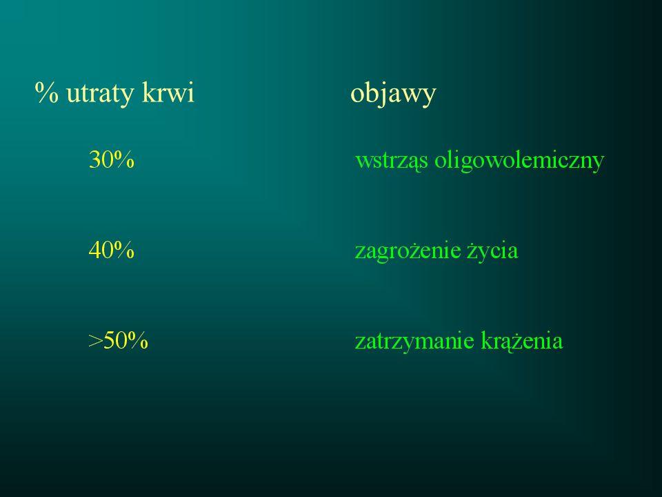 % utraty krwi objawy