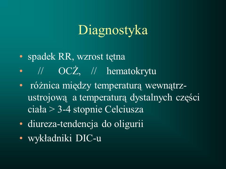 Diagnostyka spadek RR, wzrost tętna // OCŻ, // hematokrytu