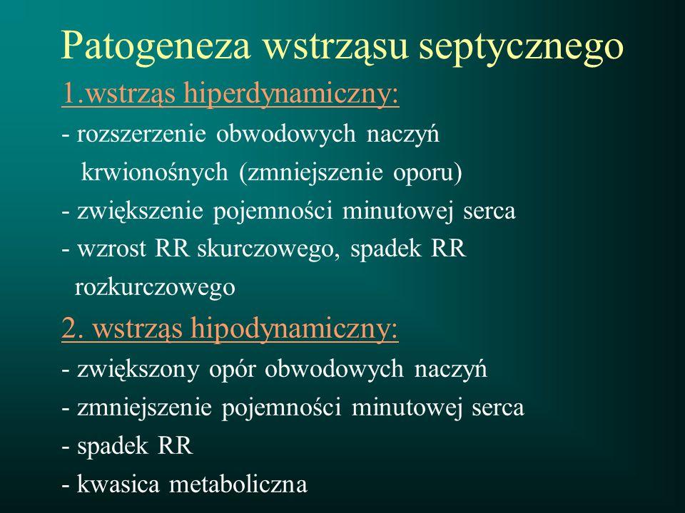 Patogeneza wstrząsu septycznego