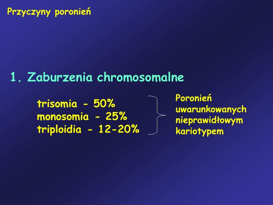 Przyczyny poronień1. Zaburzenia chromosomalne trisomia - 50% monosomia - 25% triploidia - 12-20%