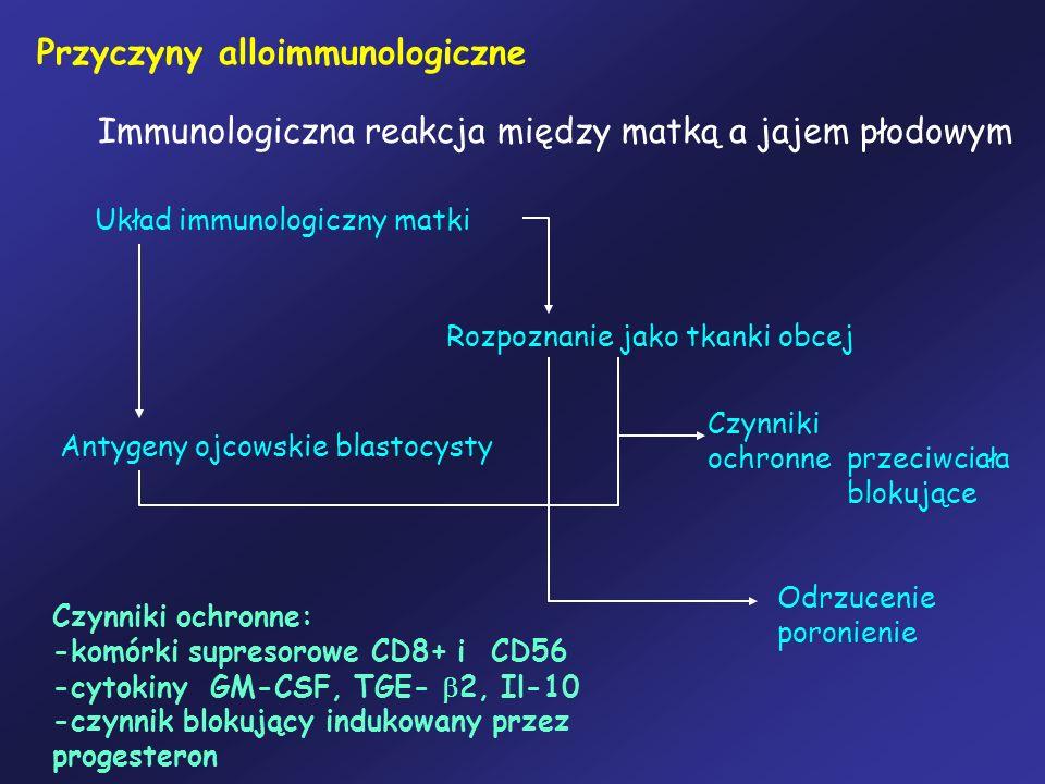 Przyczyny alloimmunologiczne