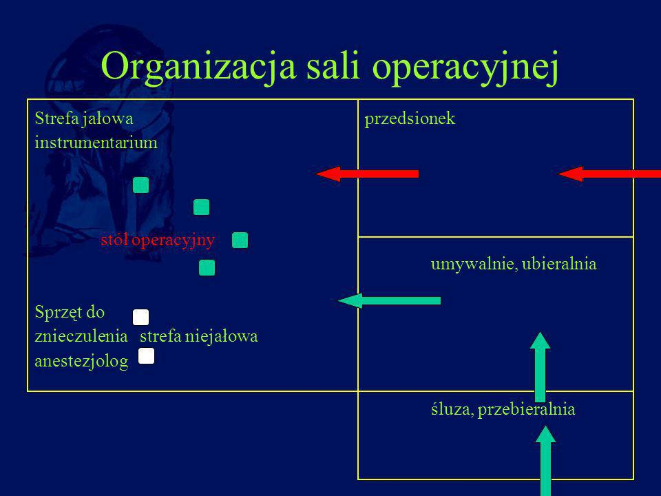 Organizacja sali operacyjnej