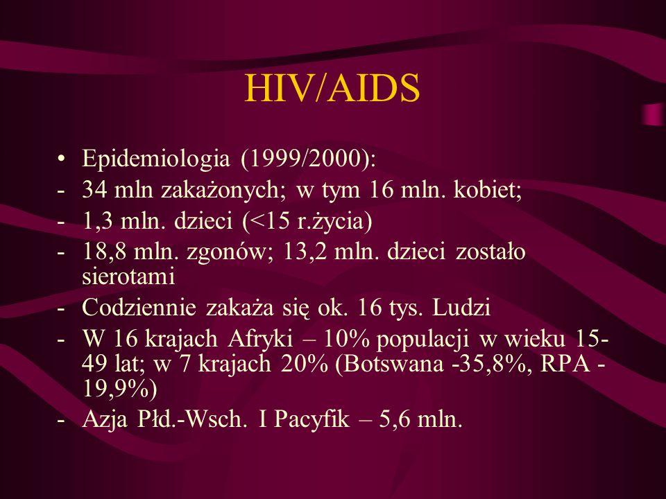 HIV/AIDS Epidemiologia (1999/2000):