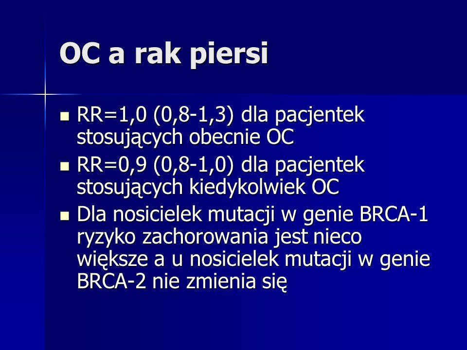 OC a rak piersi RR=1,0 (0,8-1,3) dla pacjentek stosujących obecnie OC