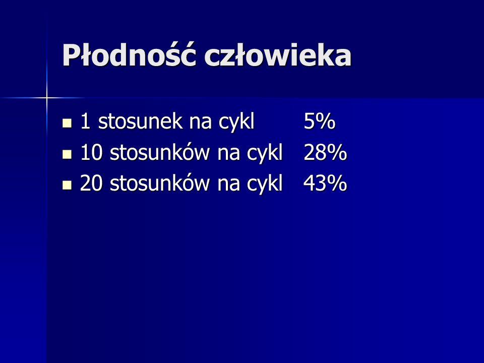 Płodność człowieka 1 stosunek na cykl 5% 10 stosunków na cykl 28%