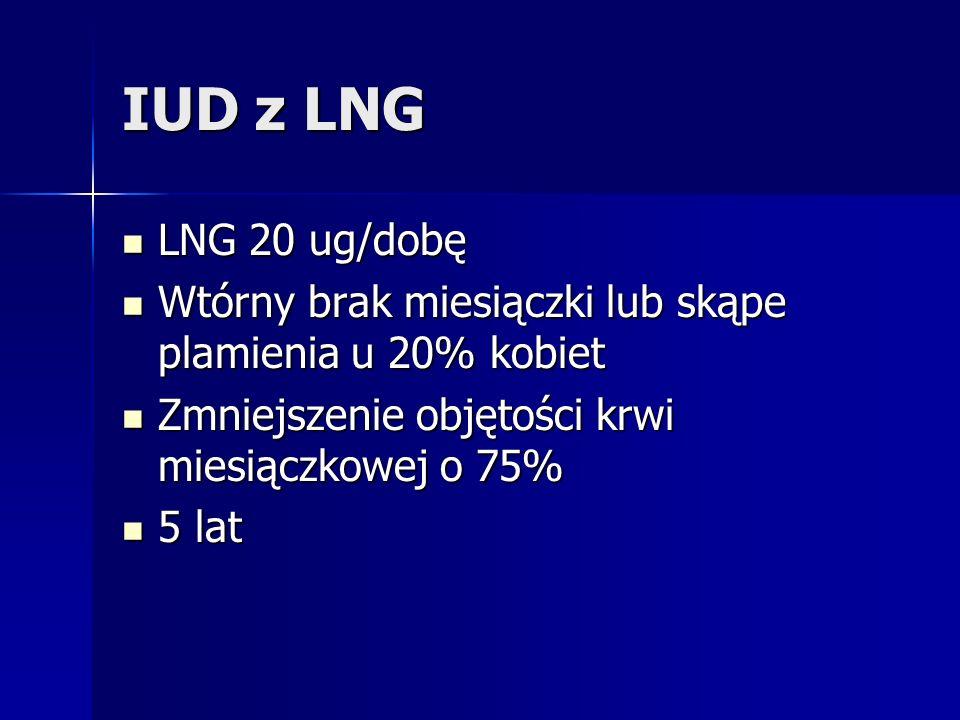 IUD z LNG LNG 20 ug/dobę. Wtórny brak miesiączki lub skąpe plamienia u 20% kobiet. Zmniejszenie objętości krwi miesiączkowej o 75%