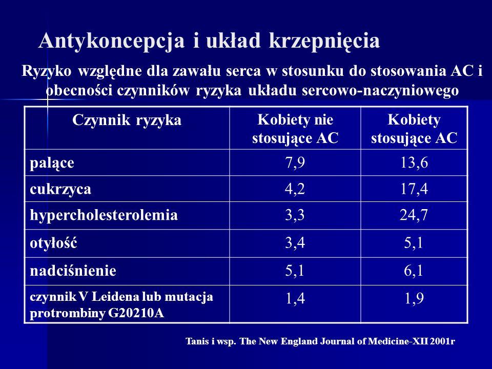 Antykoncepcja i układ krzepnięcia Kobiety nie stosujące AC