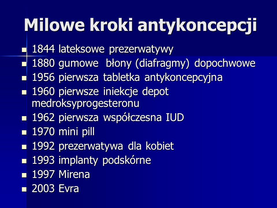 Milowe kroki antykoncepcji