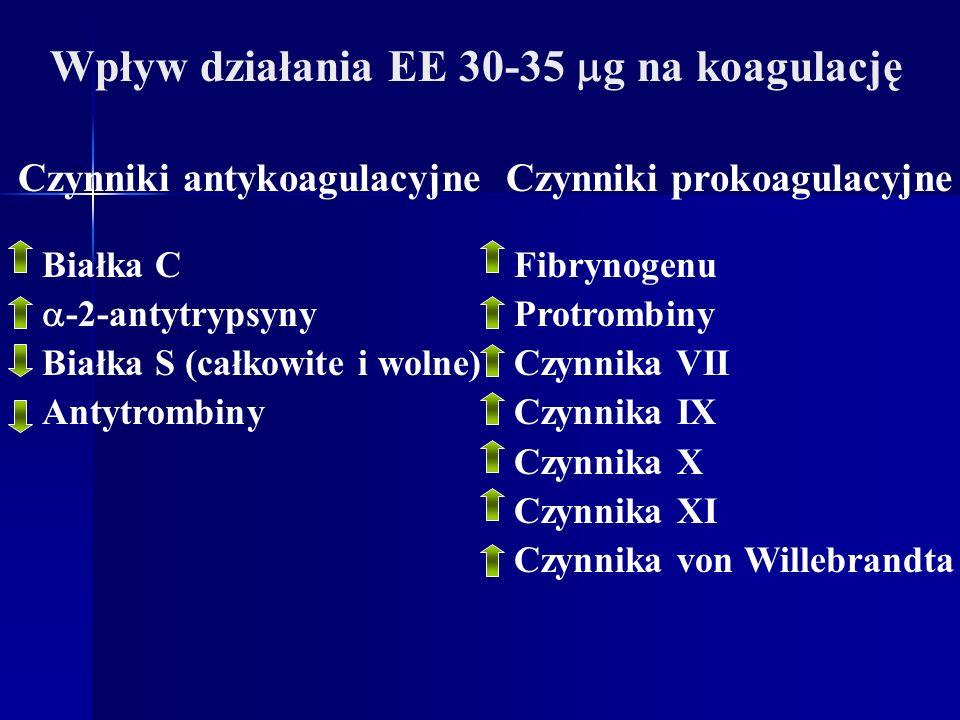 Wpływ działania EE 30-35 g na koagulację