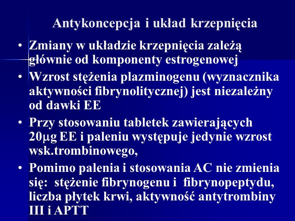 Antykoncepcja i układ krzepnięcia