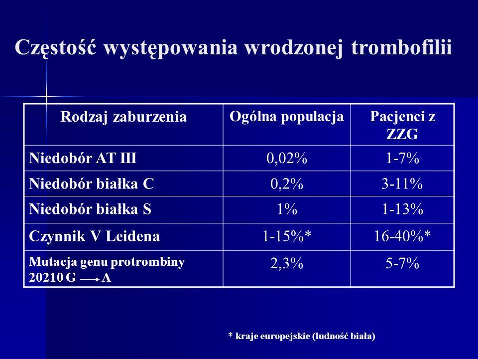 Częstość występowania wrodzonej trombofilii