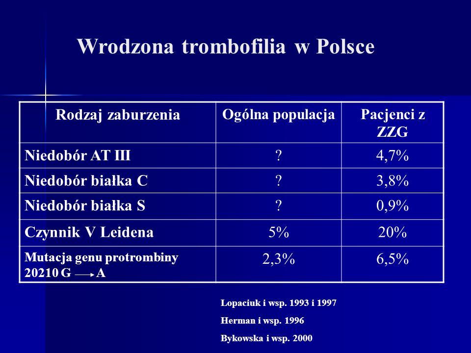 Wrodzona trombofilia w Polsce