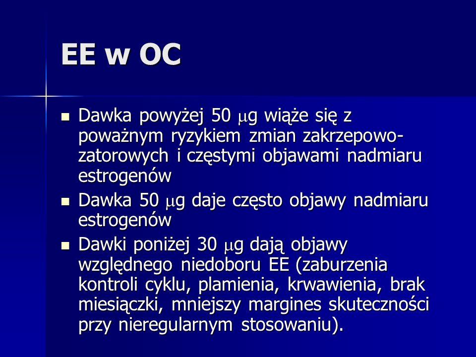 EE w OC Dawka powyżej 50 g wiąże się z poważnym ryzykiem zmian zakrzepowo-zatorowych i częstymi objawami nadmiaru estrogenów.